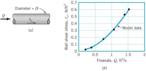 Plot laju aliran terhadap tegangan geser pada pipa dengan diameter 0,2 ft dengan fluida air.