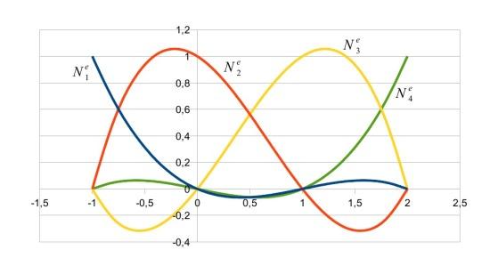 Plot keempat fungsi bentuk, N